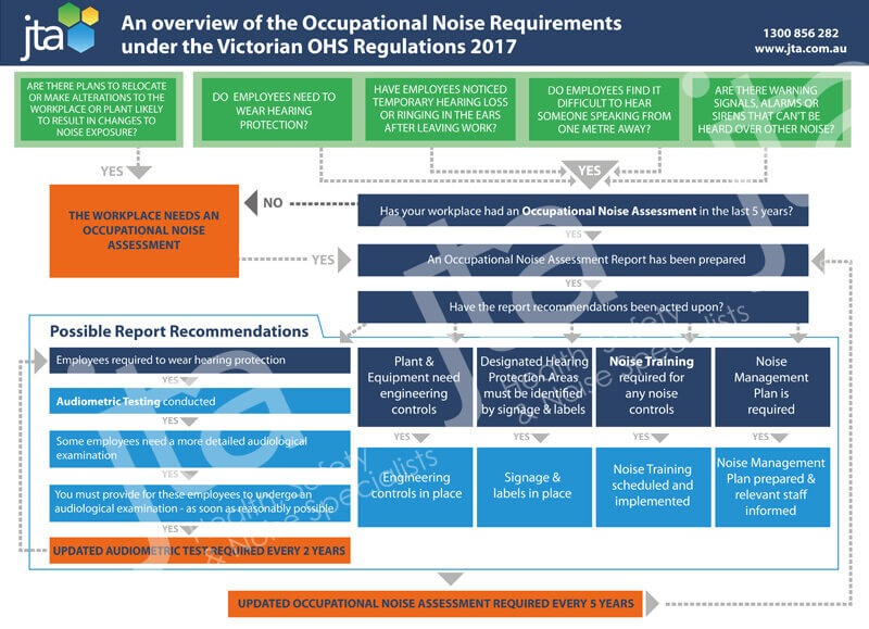 Occupational Noise Flowchart