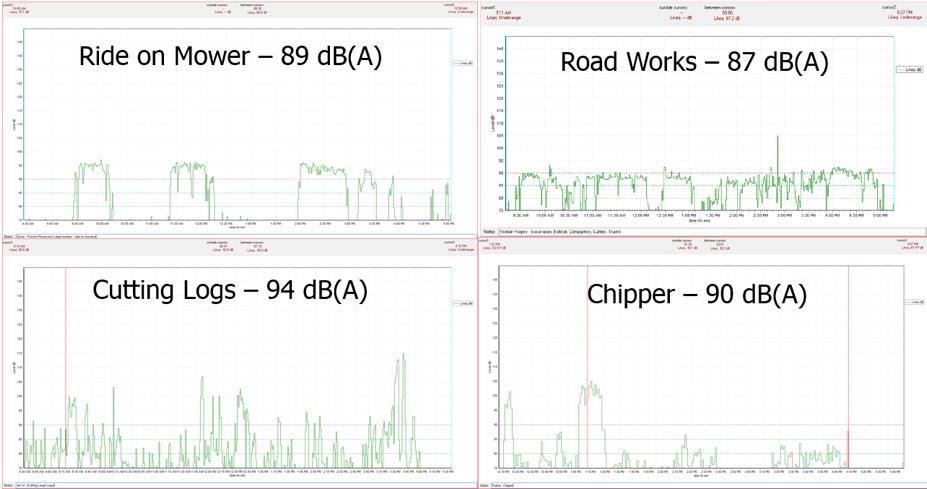 Dosimetry Graphs